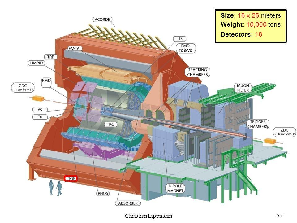 Size: 16 x 26 meters Weight: 10,000 tons Detectors: 18 57