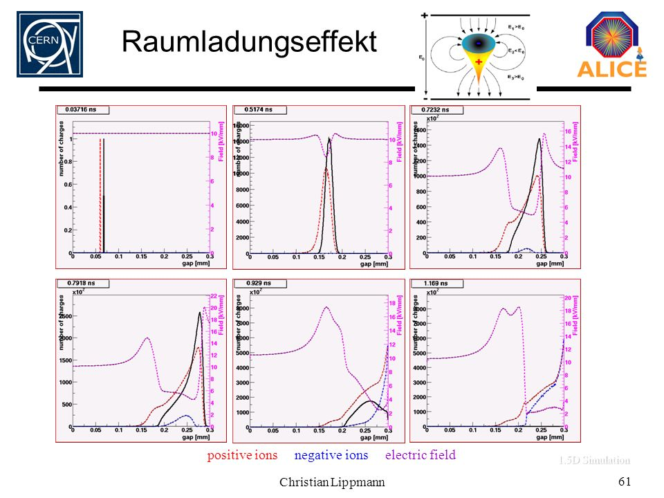 Raumladungseffekt 0.3 mm Timing RPC, HV: 3kV