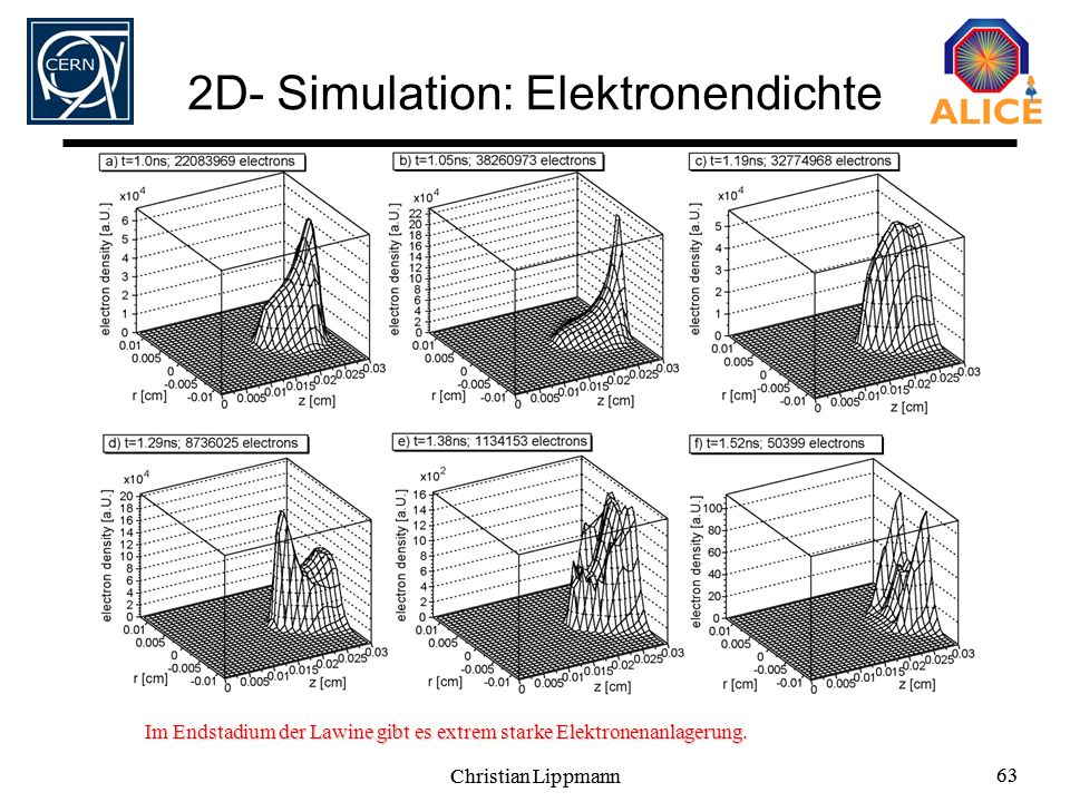 2D- Simulation: Elektronendichte