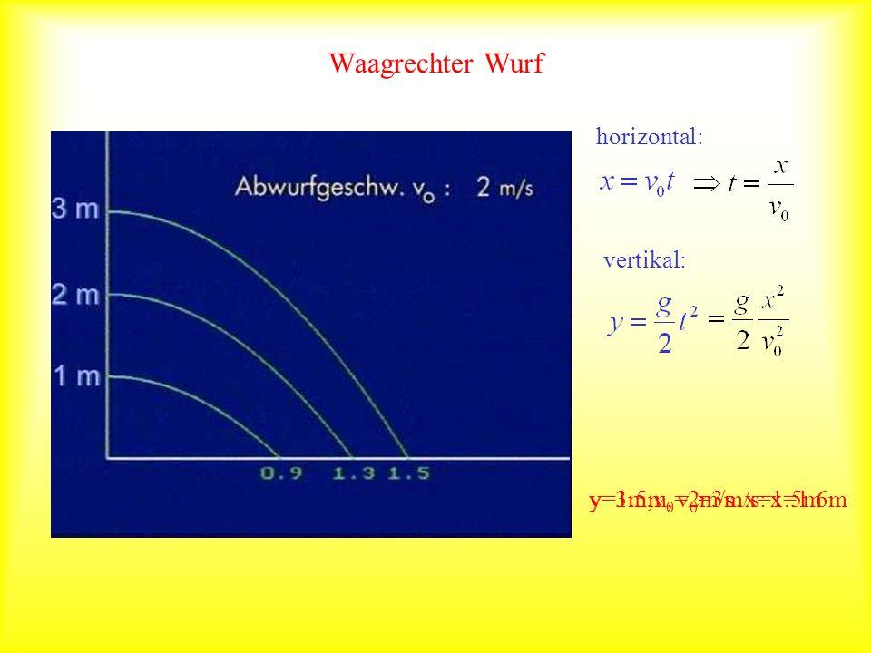 Waagrechter Wurf horizontal: vertikal: y=3m,v0=2m/s: x=1.5m