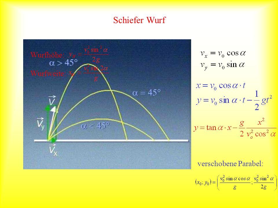 Schiefer Wurf Wurfhöhe: Wurfweite: verschobene Parabel: