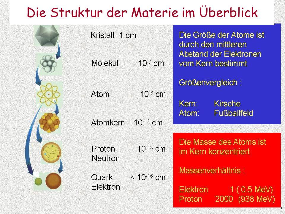 Die Struktur der Materie im Überblick