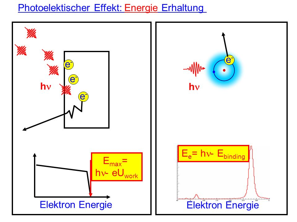 Photoelektischer Effekt: Energie Erhaltung