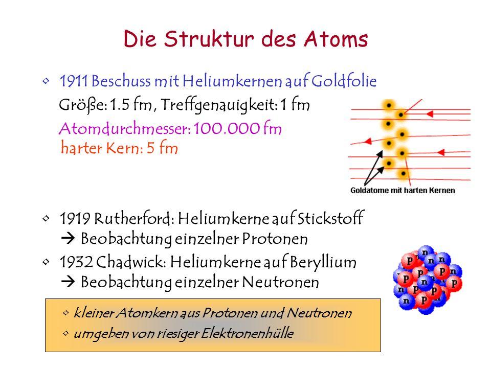 Die Struktur des Atoms 1911 Beschuss mit Heliumkernen auf Goldfolie