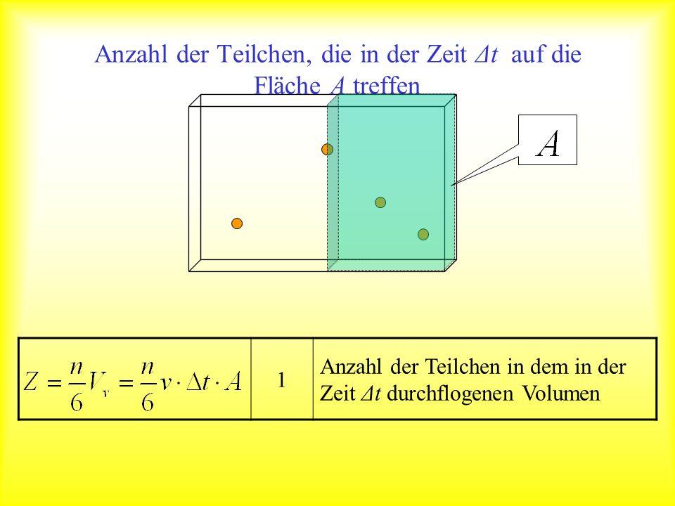 Anzahl der Teilchen, die in der Zeit Δt auf die Fläche A treffen