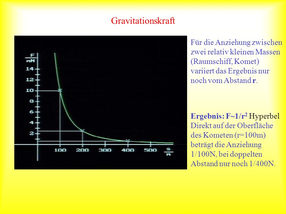 GravitationskraftFür die Anziehung zwischen zwei relativ kleinen Massen (Raumschiff, Komet) variiert das Ergebnis nur noch vom Abstand r.