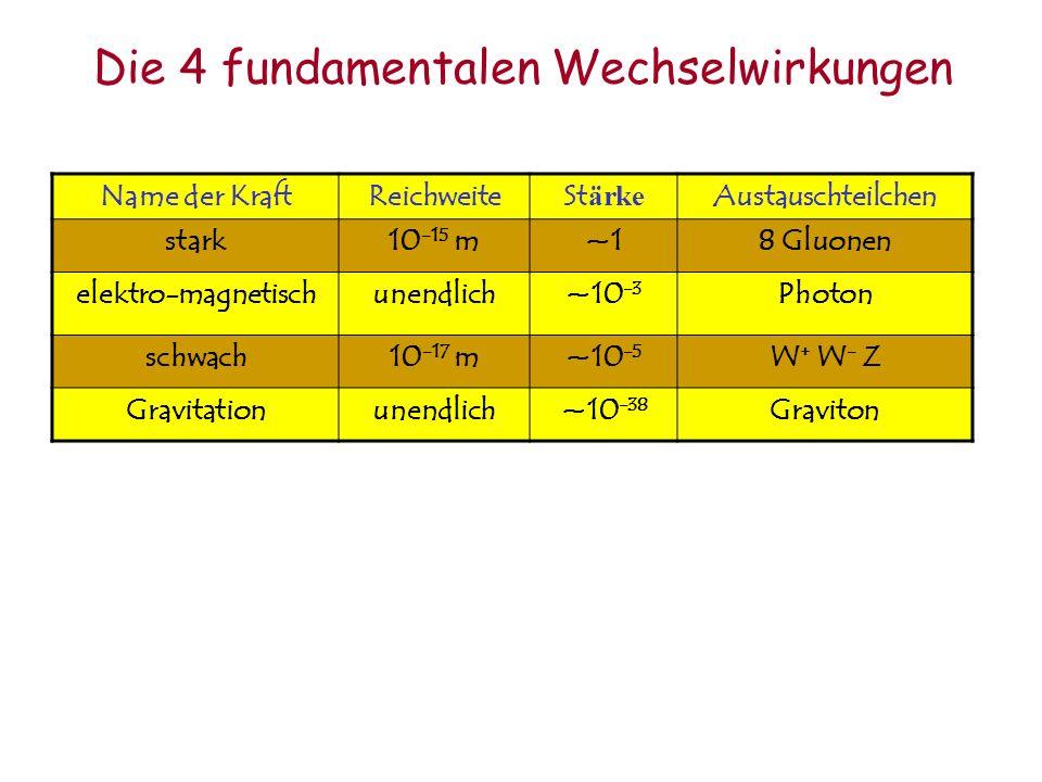 Die 4 fundamentalen Wechselwirkungen