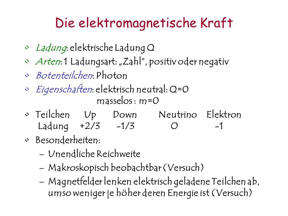 Die elektromagnetische Kraft