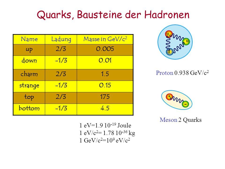 Quarks, Bausteine der Hadronen