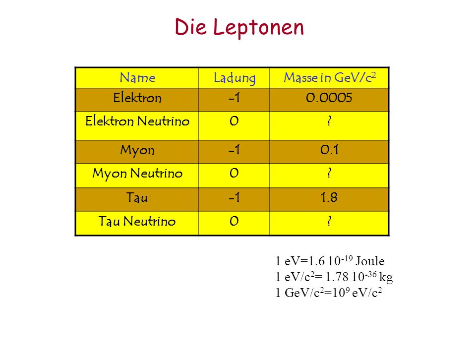 Die Leptonen Name Ladung Masse in GeV/c2 Elektron -1 0.0005