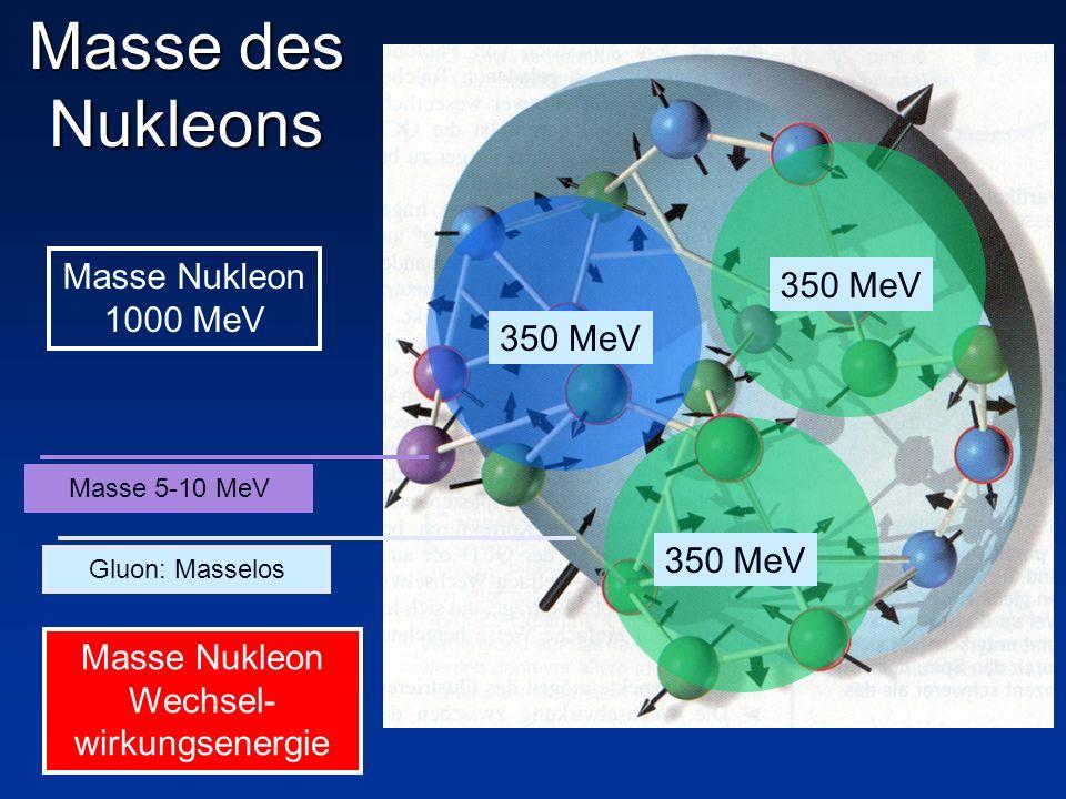 Masse Nukleon Wechsel- wirkungsenergie