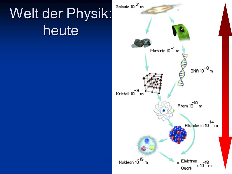 Welt der Physik: heute