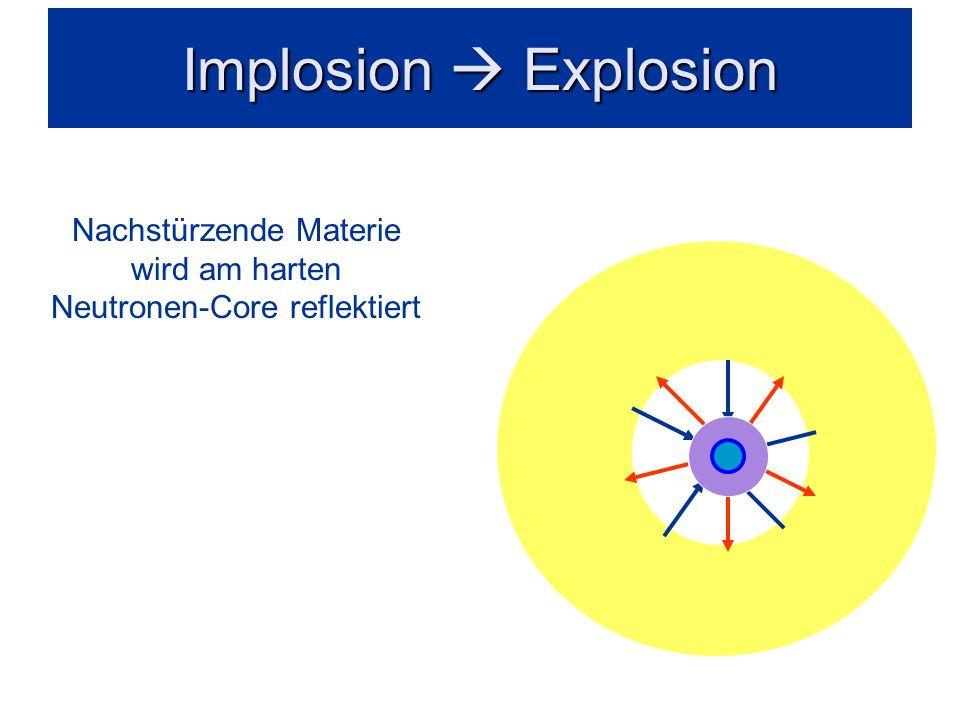 Nachstürzende Materie wird am harten Neutronen-Core reflektiert