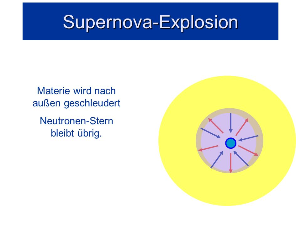 Supernova-Explosion Materie wird nach außen geschleudert