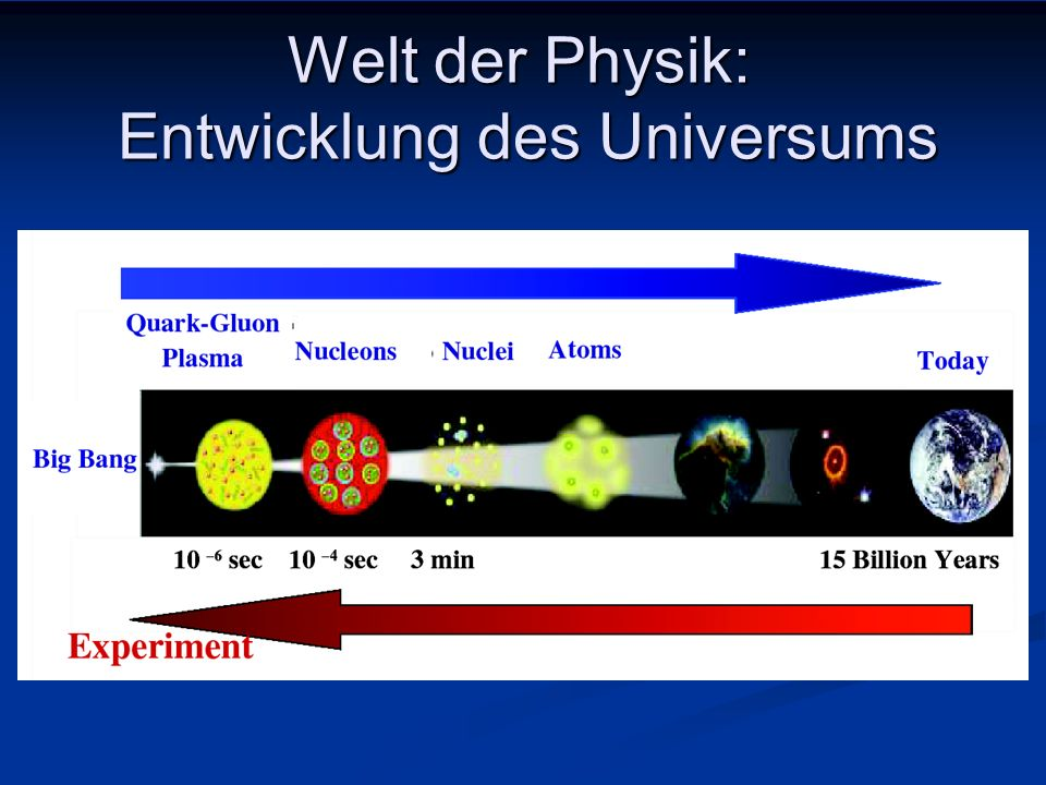 Welt der Physik: Entwicklung des Universums