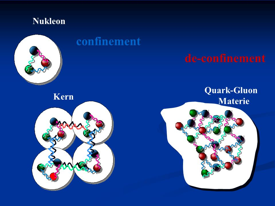 Nukleon confinement de-confinement Quark-Gluon Materie Kern