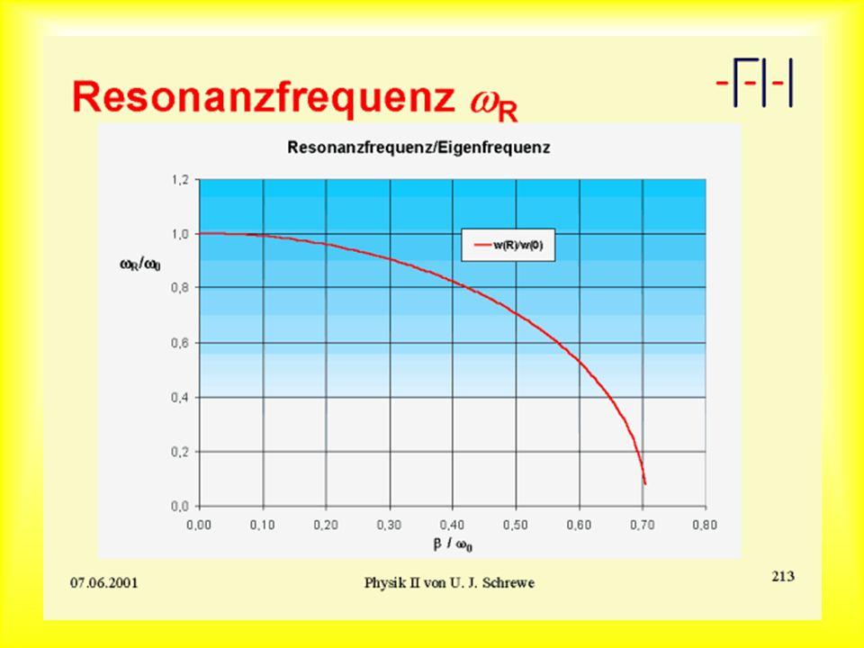 Resonanz/Eigenfrequenz