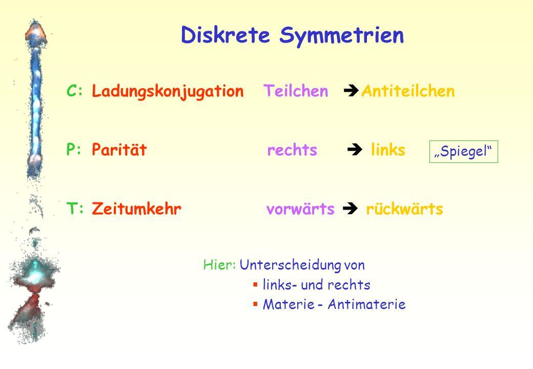 Diskrete Symmetrien C: Ladungskonjugation Teilchen Antiteilchen