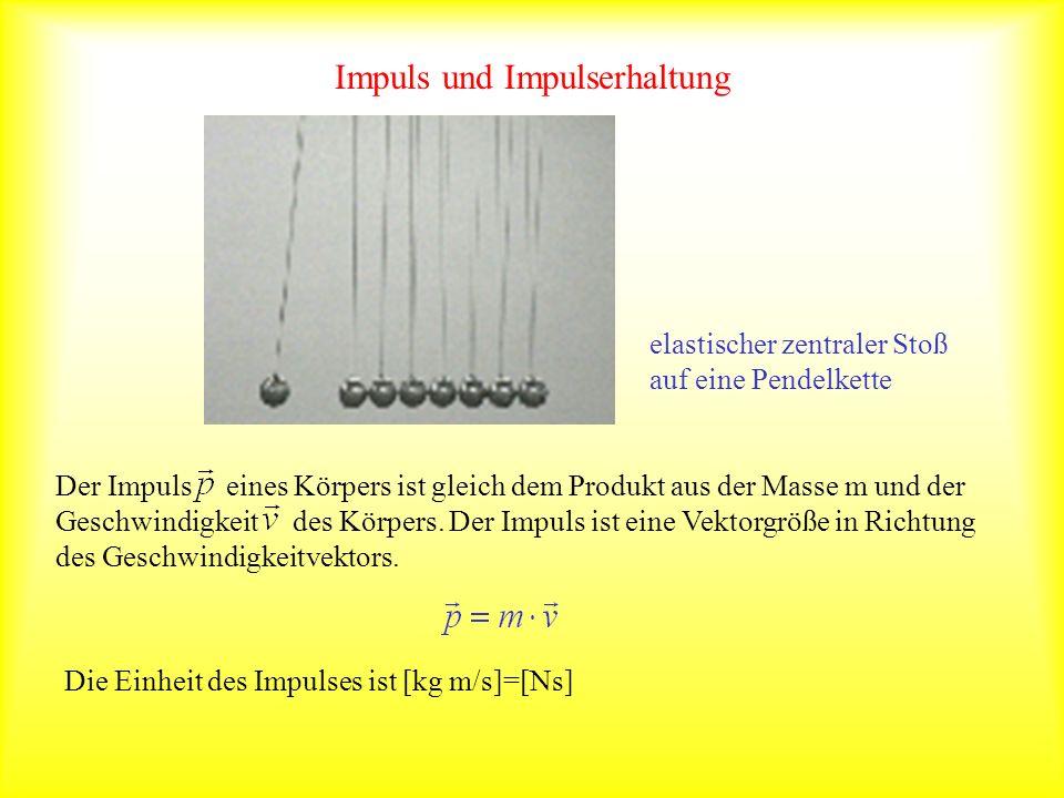 Impuls und Impulserhaltung