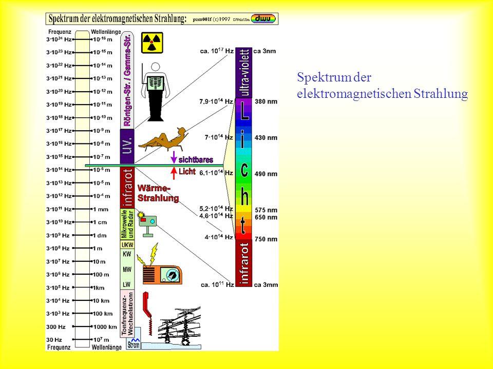 Spektrum Spektrum der elektromagnetischen Strahlung