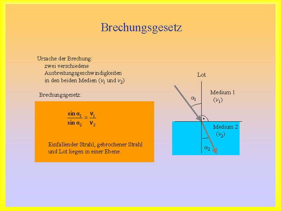 Brechungsgesetz