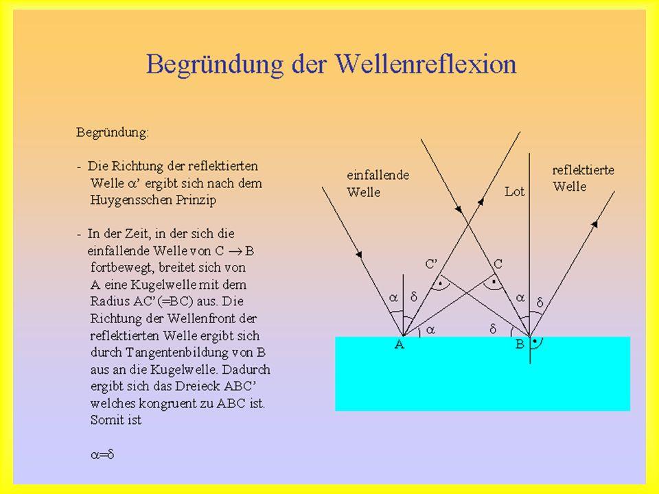 Begründung der Wellenreflexion