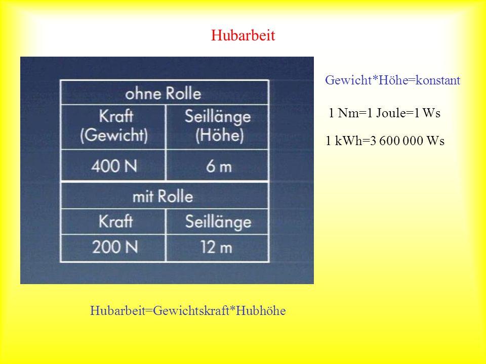 Hubarbeit Gewicht*Höhe=konstant 1 Nm=1 Joule=1 Ws 1 kWh=3 600 000 Ws