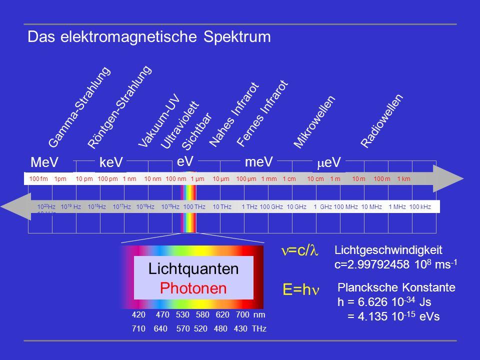 Lichtquanten Photonen