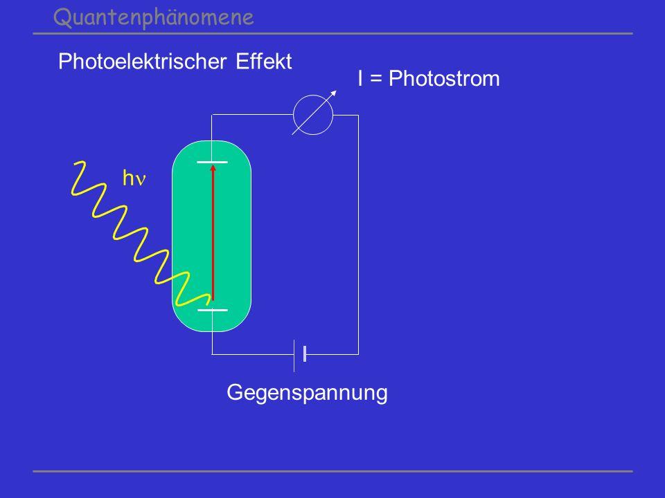 Quantenphänomene Photoelektrischer Effekt I = Photostrom Gegenspannung h