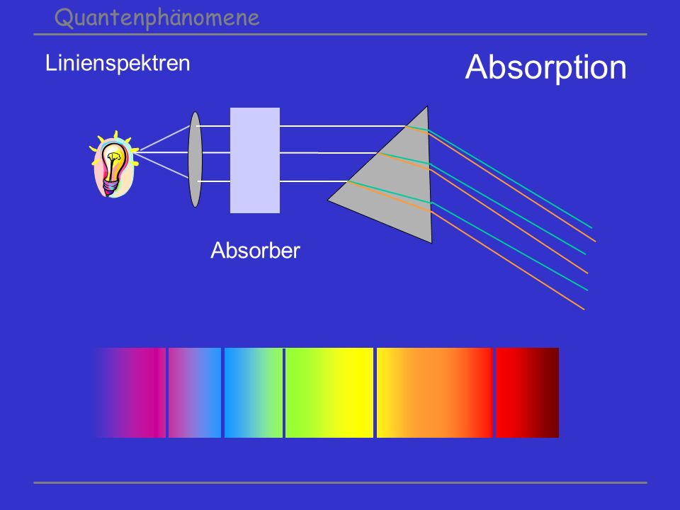 Quantenphänomene Linienspektren Absorption Absorber