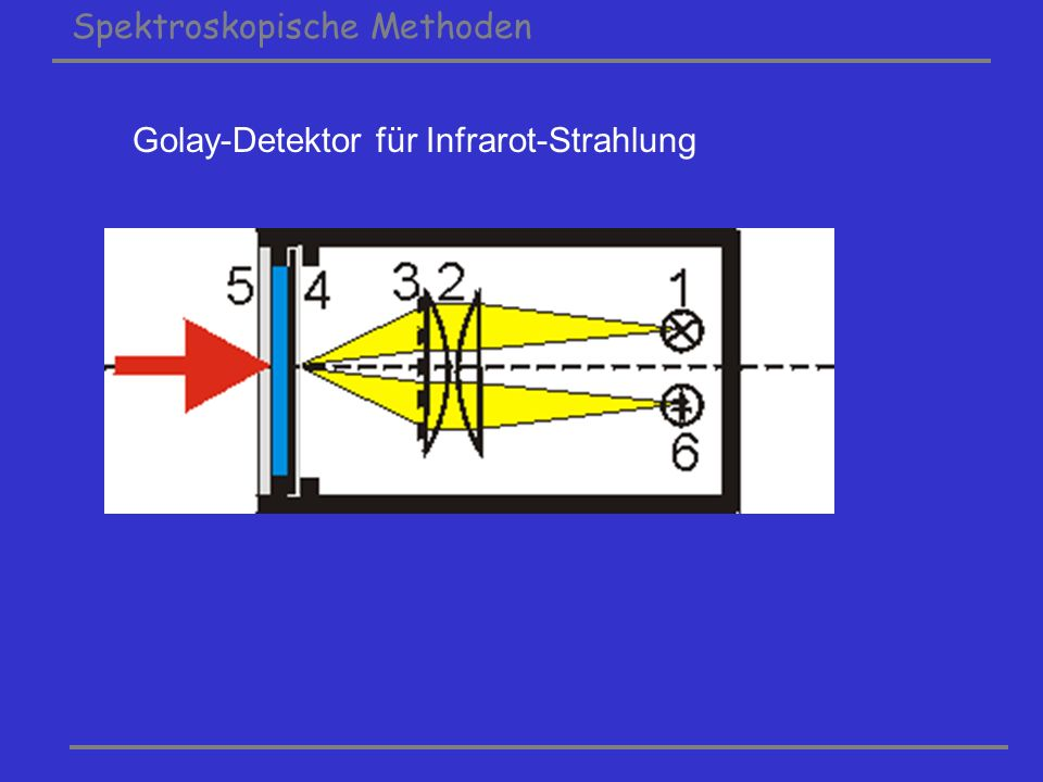 Golay-Detektor für Infrarot-Strahlung