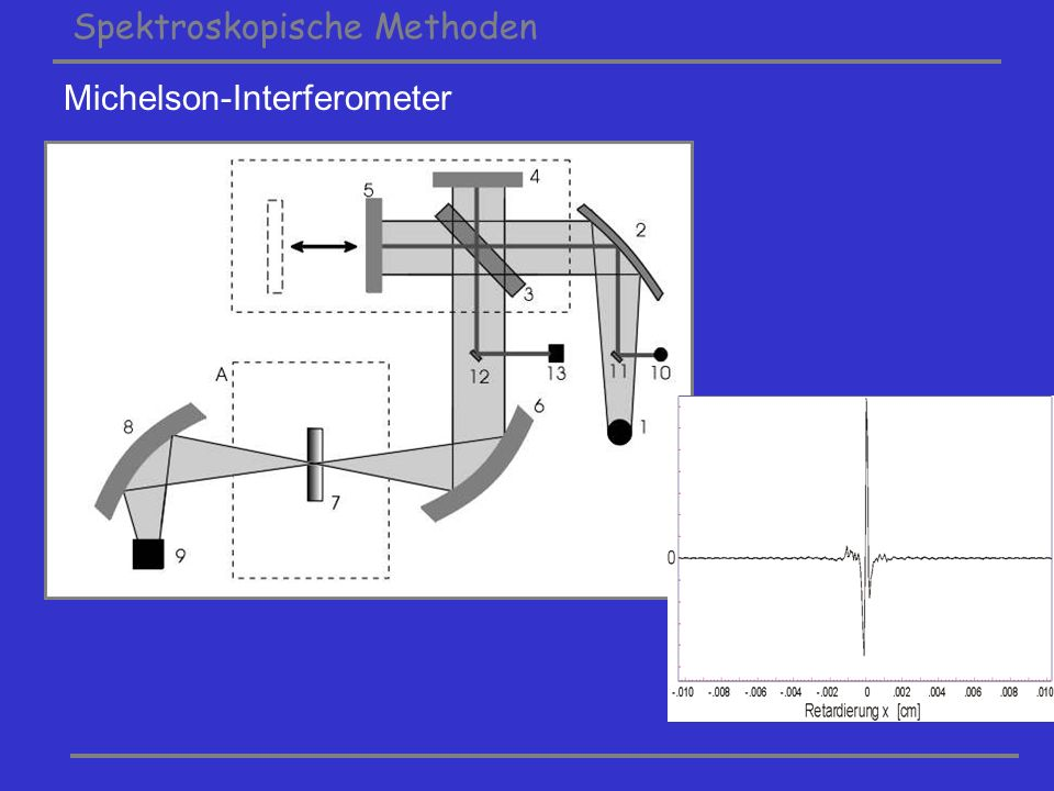 Michelson-Interferometer