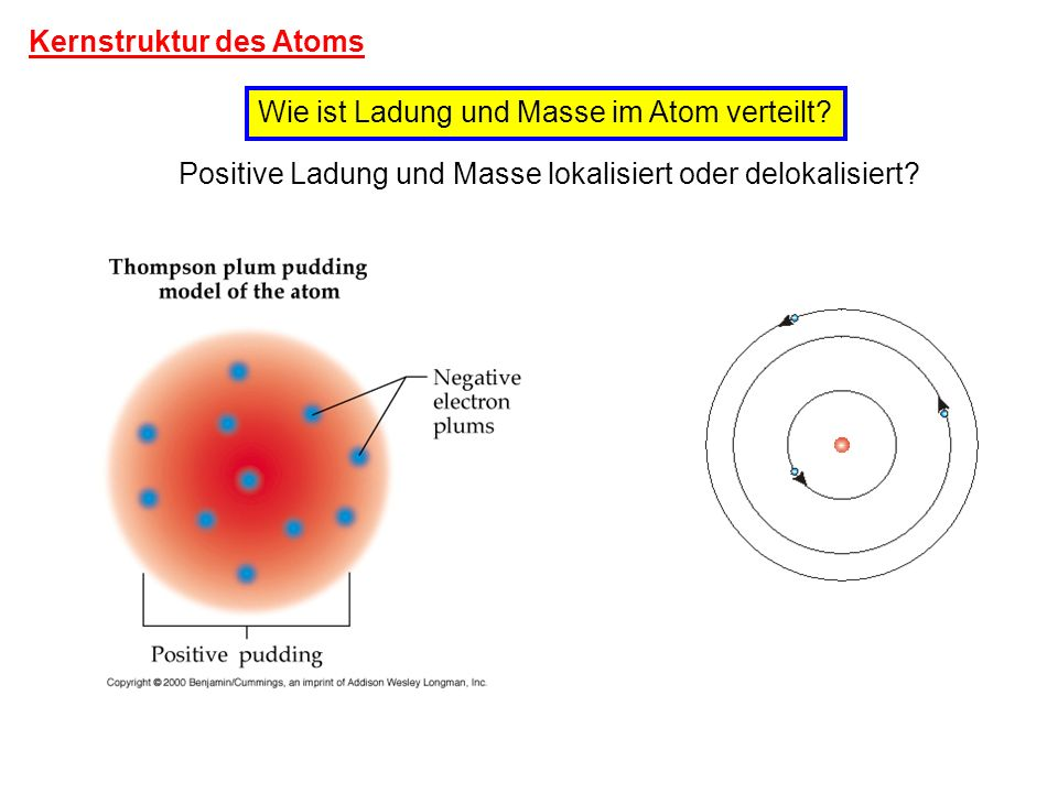 Kernstruktur des Atoms