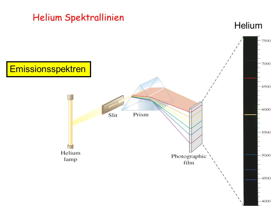Helium Spektrallinien