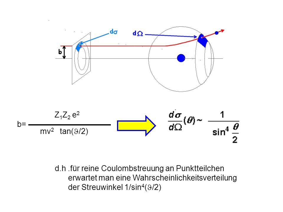 Z1Z2 e2 b= mv2 tan(/2) d.h .für reine Coulombstreuung an Punktteilchen. erwartet man eine Wahrscheinlichkeitsverteilung.