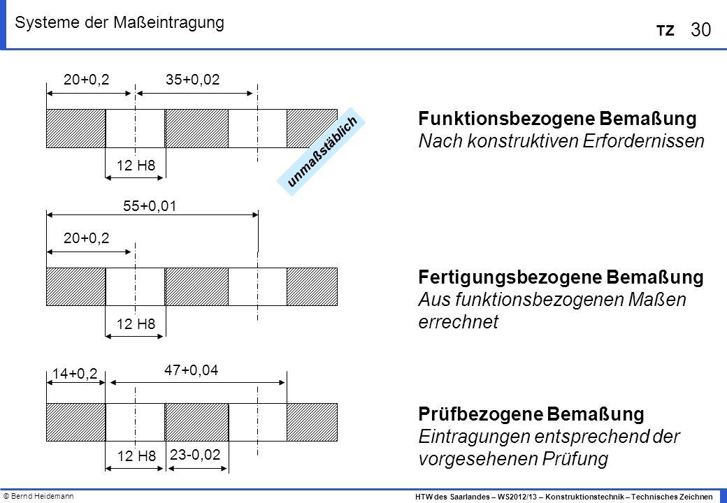 Systeme der Maßeintragung