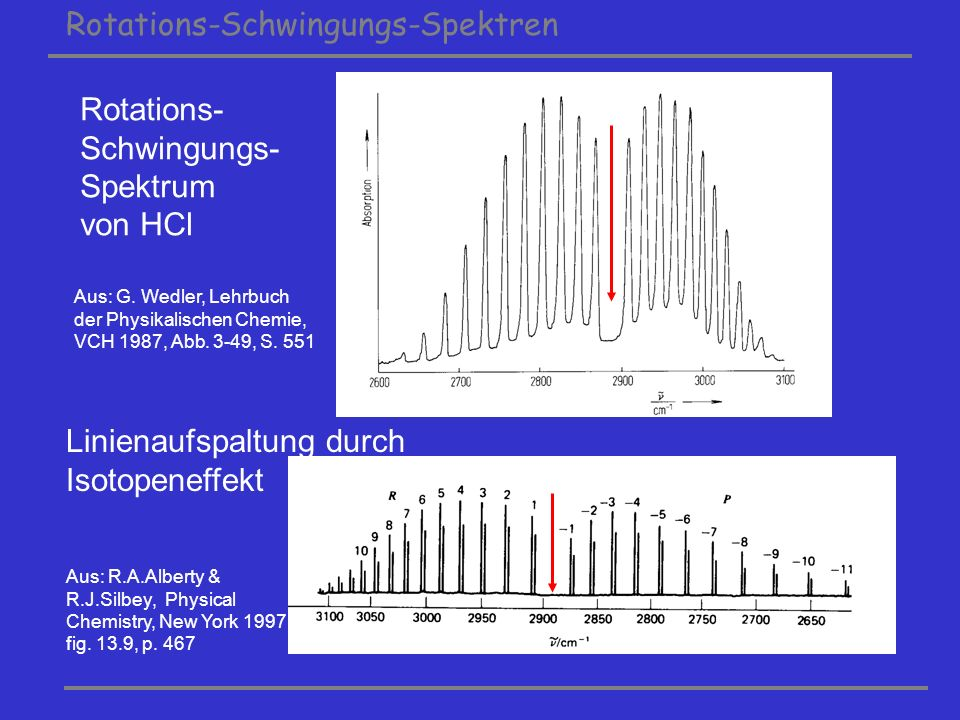 Rotations-Schwingungs-Spektren