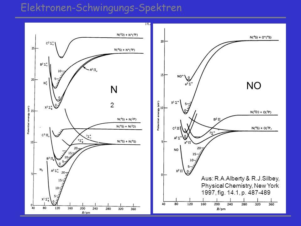 Elektronen-Schwingungs-Spektren