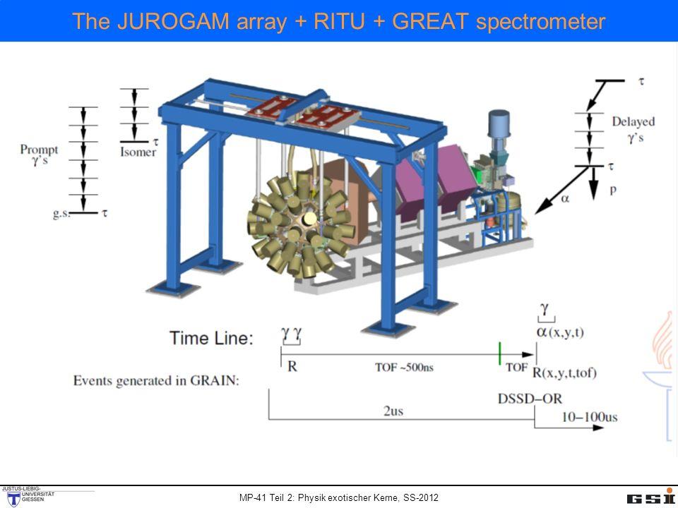 The JUROGAM array + RITU + GREAT spectrometer