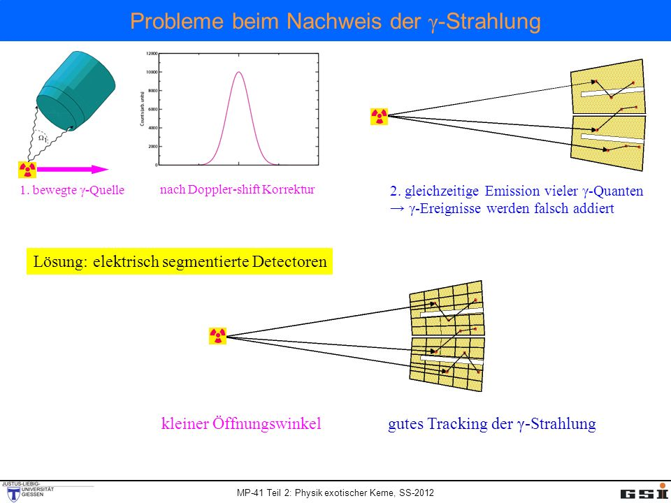 Probleme beim Nachweis der γ-Strahlung