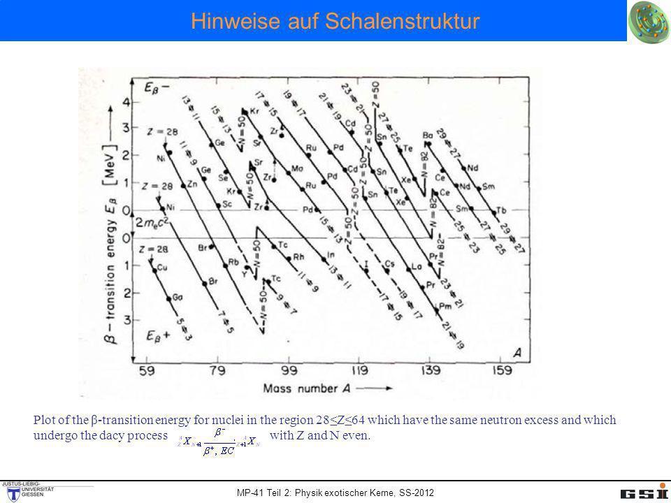 Hinweise auf Schalenstruktur