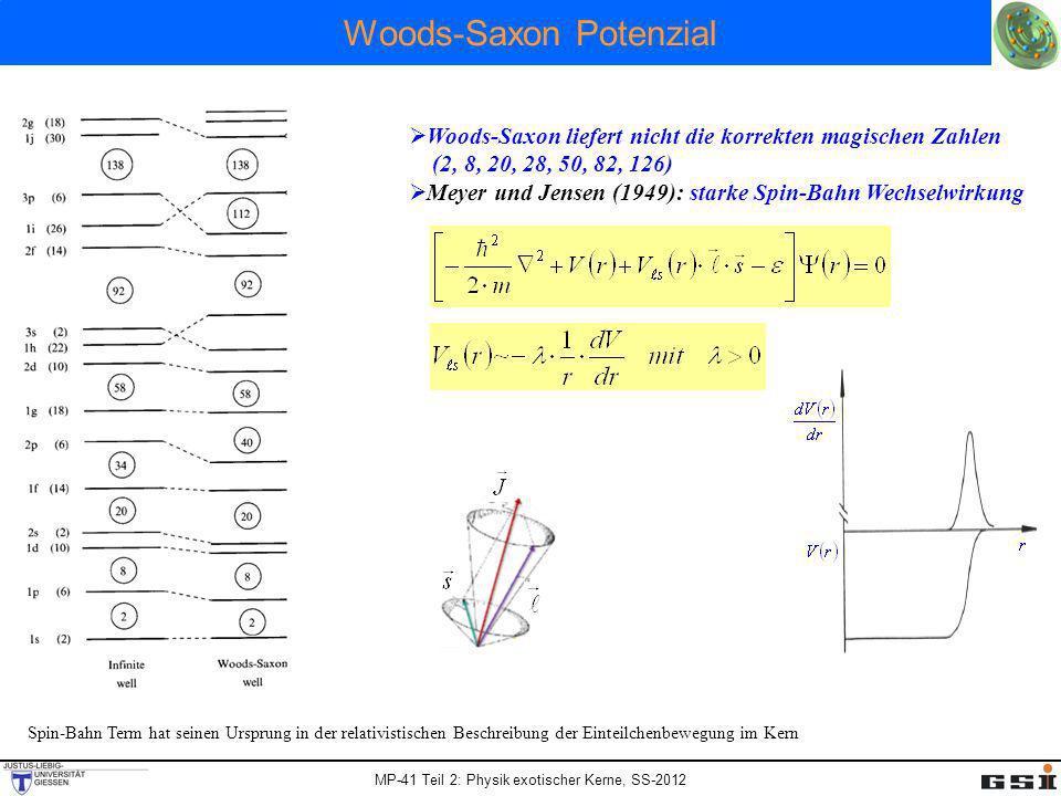 Woods-Saxon Potenzial