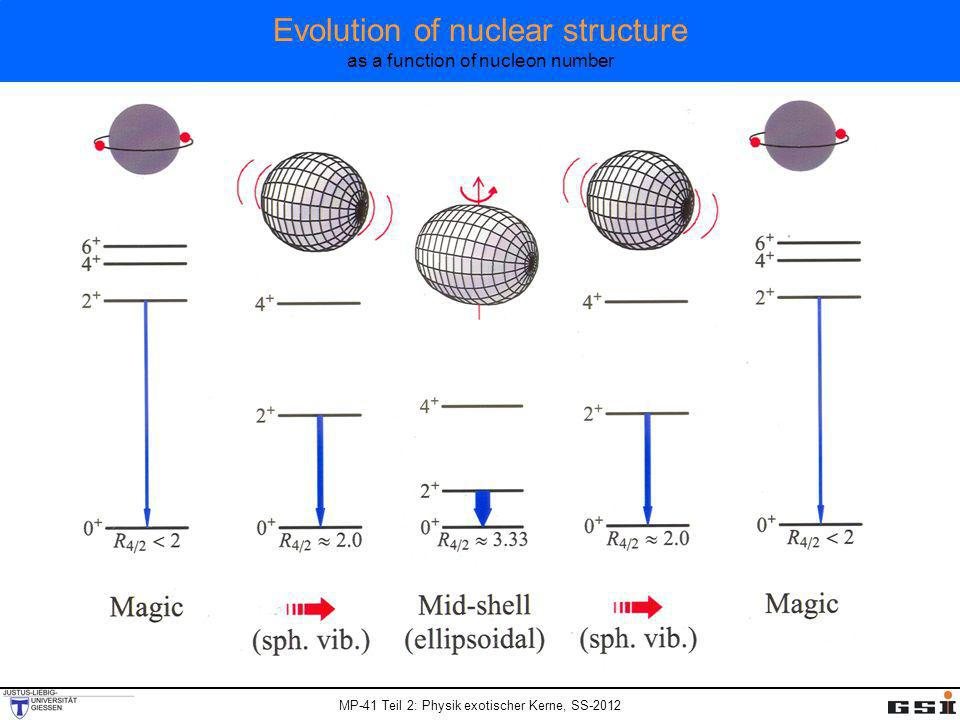 Evolution of nuclear structure as a function of nucleon number