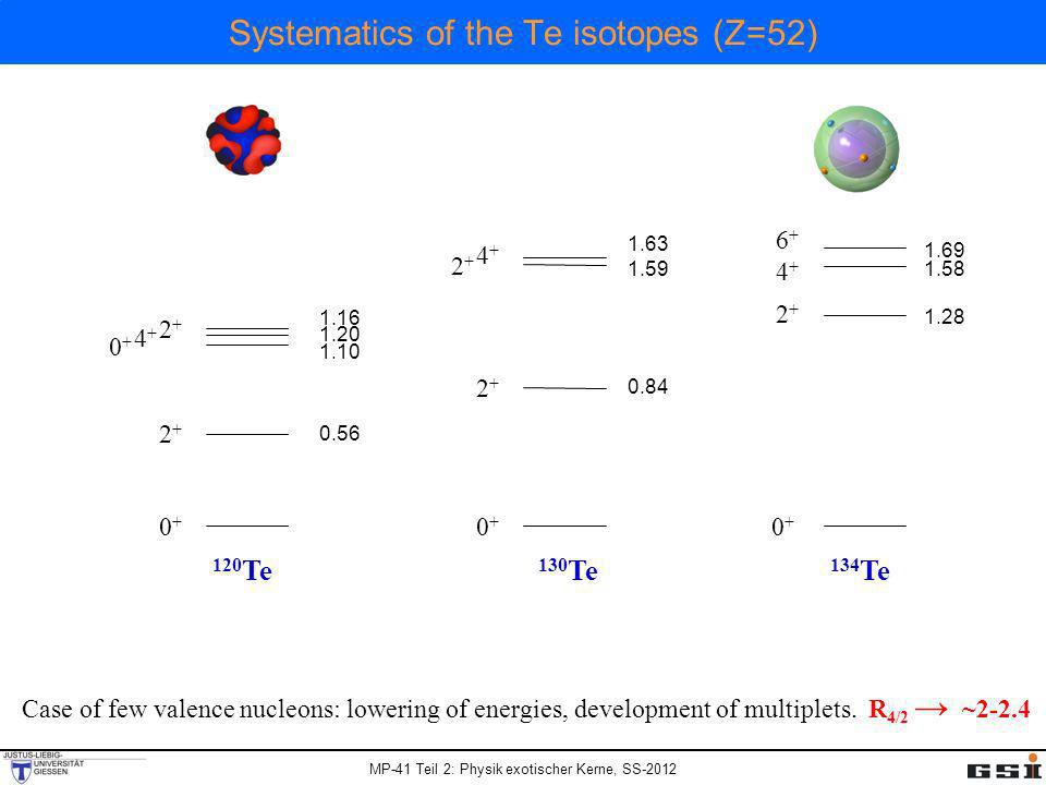 Systematics of the Te isotopes (Z=52)