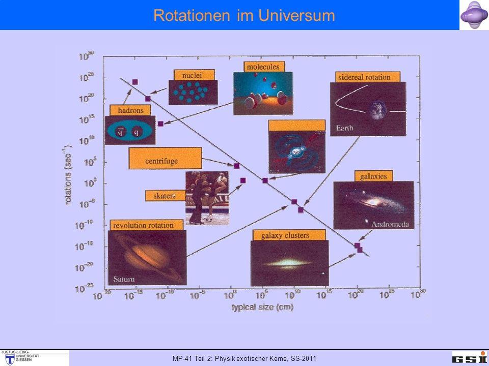 Rotationen im Universum