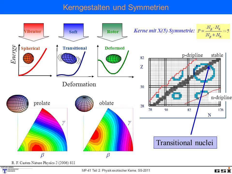 Kerngestalten und Symmetrien
