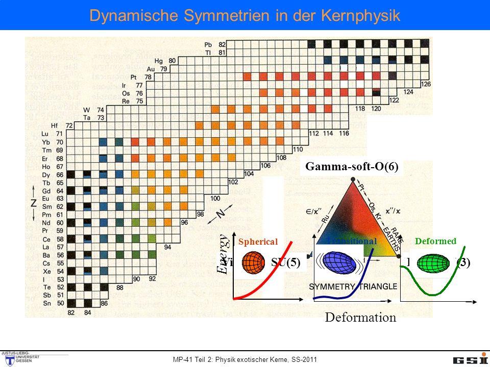 Dynamische Symmetrien in der Kernphysik