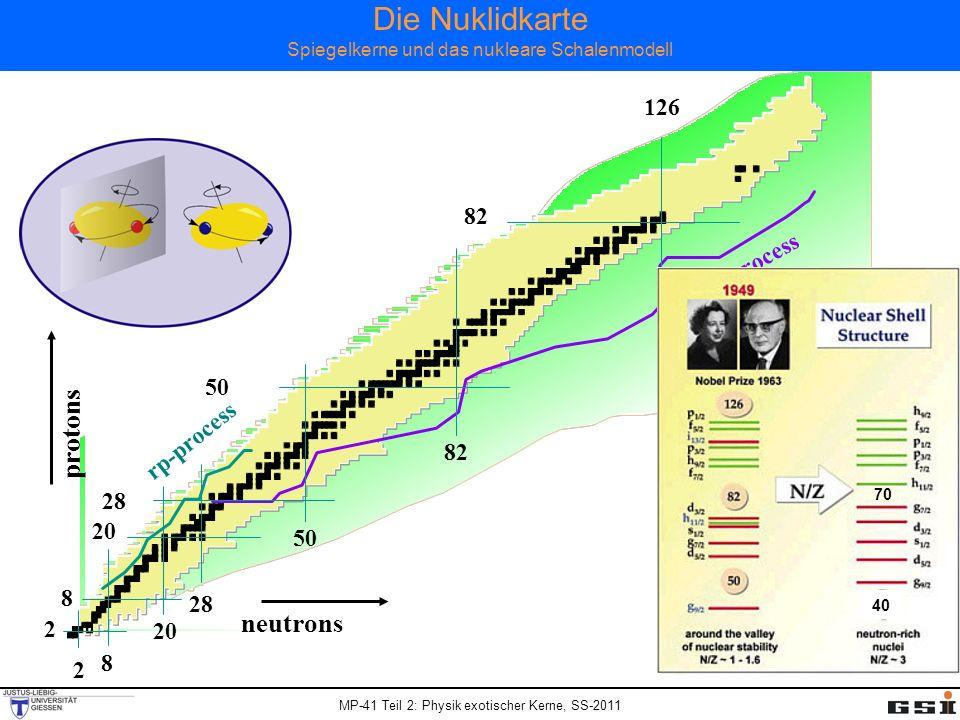 Die Nuklidkarte Spiegelkerne und das nukleare Schalenmodell