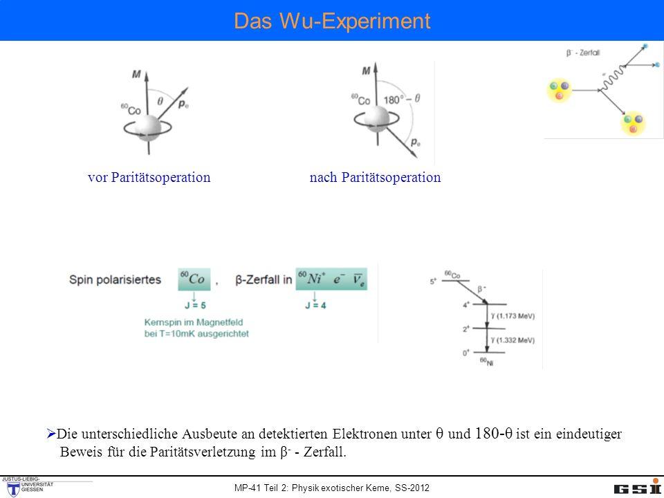 Das Wu-Experiment vor Paritätsoperation nach Paritätsoperation