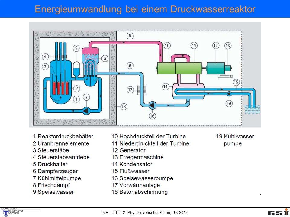 Energieumwandlung bei einem Druckwasserreaktor